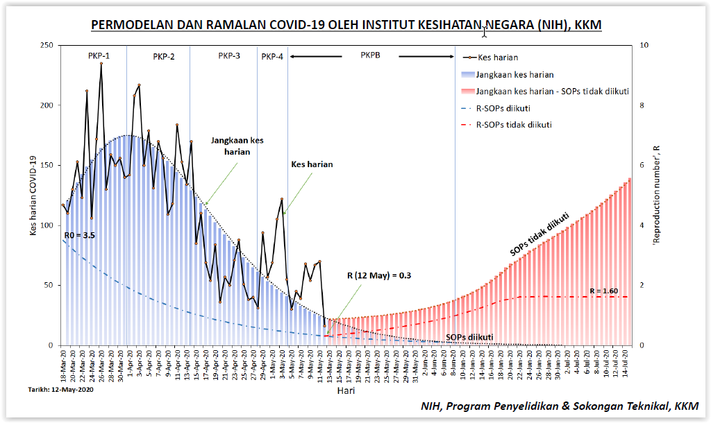 Moh Predicts Daily Covid 19 Cases Above 100 By July If Sops Broken Codeblue