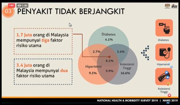 Survey 1 7 Million Malaysians Risk Three Chronic Conditions Codeblue