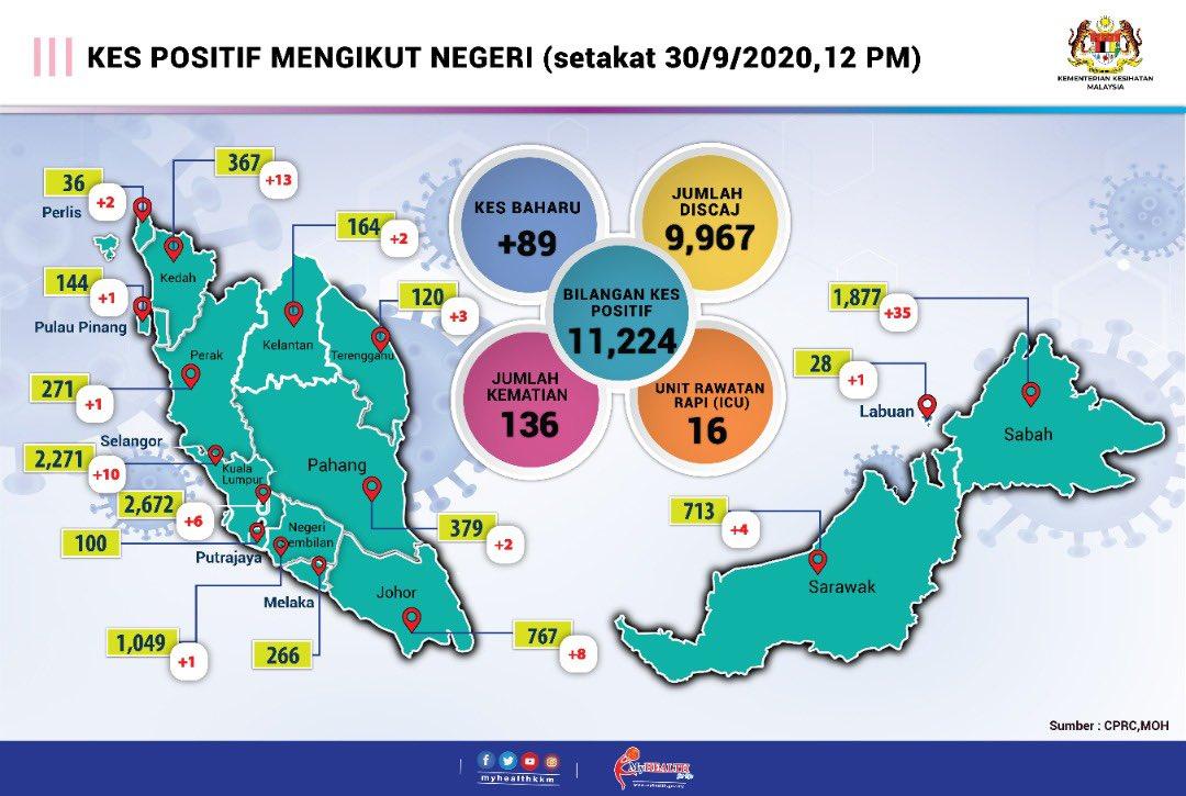 New Covid 19 Cases Hit All States Except Melaka Codeblue