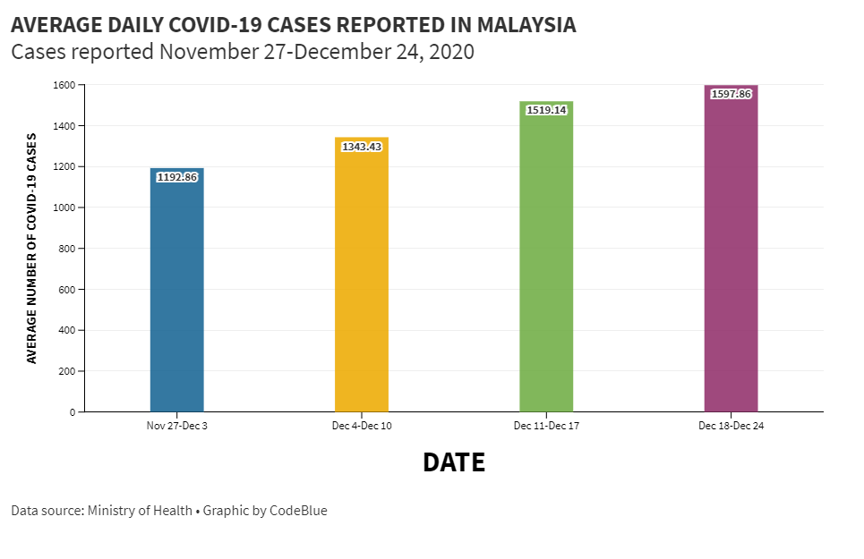 On Christmas Eve Malaysia Exceeds 100 000 Total Covid 19 Cases Codeblue