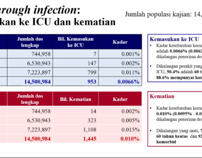 Breakthrough rate by vax brand ICU and death