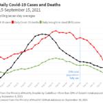 Sabah cases deaths Aug 15-Sept 15